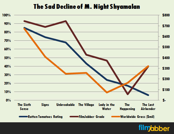 sad-decline-m-night-shyamalan-movies