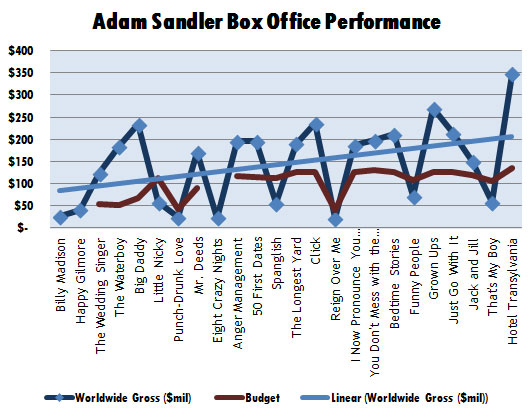 adam-sandler-box-office-performance